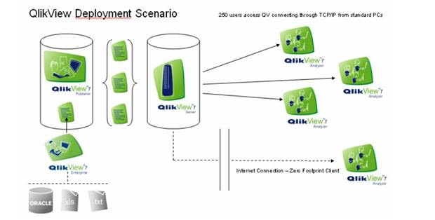 Providing Operational Analytics  E2 80 93 Microsoft Analysis Services Informatica Qlikview on data load diagram